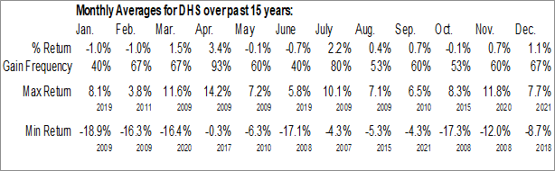 Monthly Seasonal WisdomTree High Dividend Fund (NYSE:DHS)