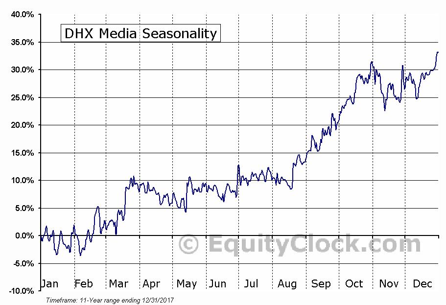 DHX Media (TSE:DHX-B) Seasonal Chart