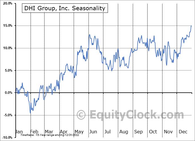 DHI Group, Inc. (NYSE:DHX) Seasonal Chart