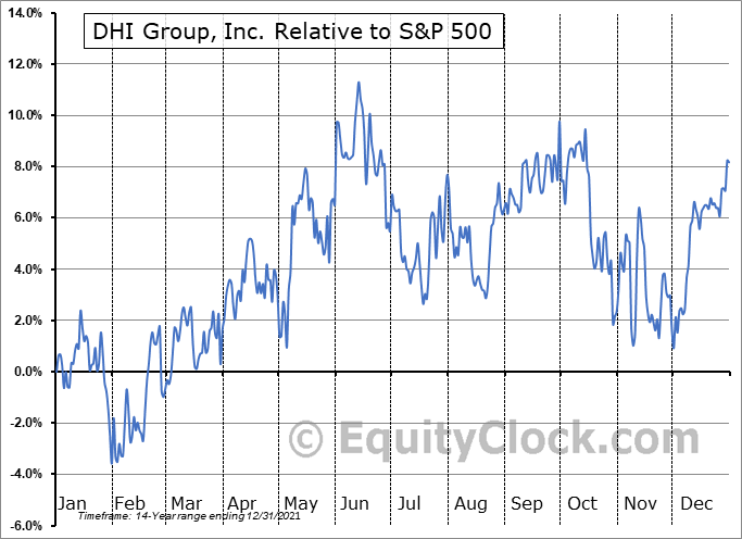 DHX Relative to the S&P 500