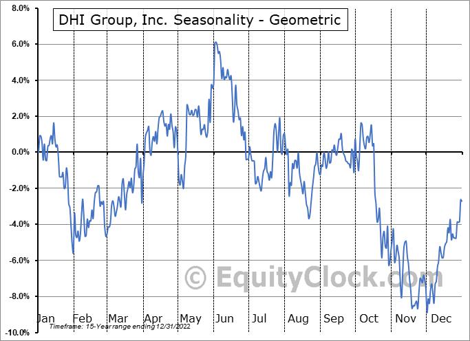 DHI Group, Inc. (NYSE:DHX) Seasonality