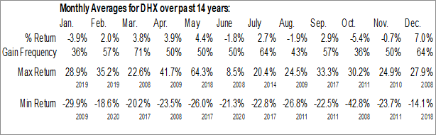 Monthly Seasonal DHI Group, Inc. (NYSE:DHX)