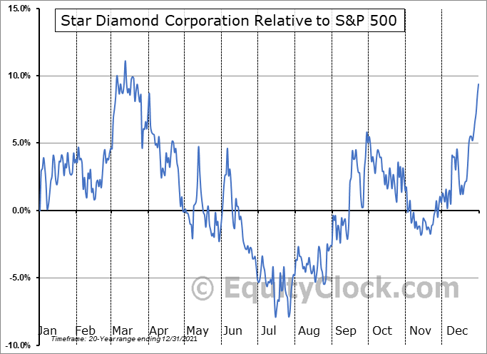 DIAM.TO Relative to the S&P 500