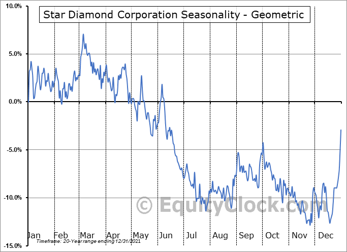 Star Diamond Corporation (TSE:DIAM.TO) Seasonality