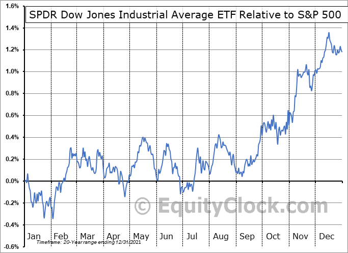 DIA Relative to the S&P 500
