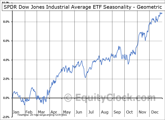 SPDR Dow Jones Industrial Average ETF (NYSE:DIA) Seasonality