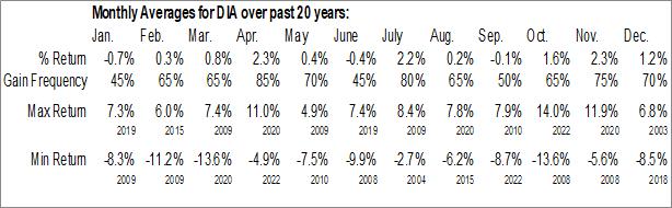 Monthly Seasonal SPDR Dow Jones Industrial Average ETF (NYSE:DIA)
