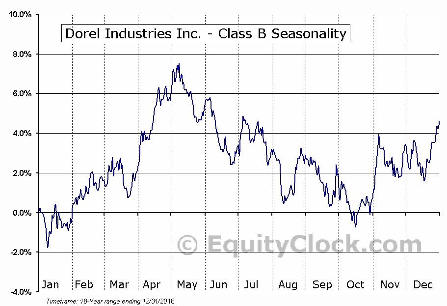 Dorel Industries Inc. - Class B (TSE:DII/B.TO) Seasonal Chart