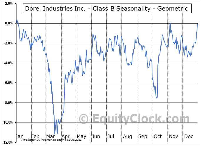 Dorel Industries Inc. - Class B (TSE:DII/B.TO) Seasonality