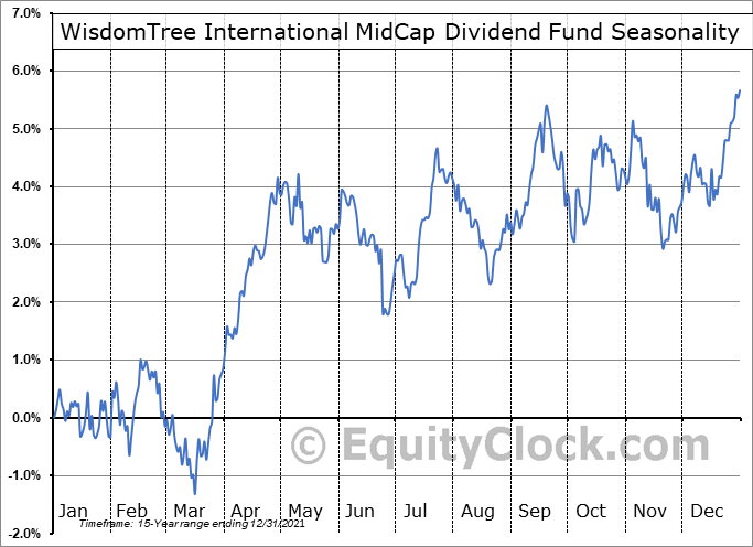 WisdomTree International MidCap Dividend Fund (NYSE:DIM) Seasonal Chart