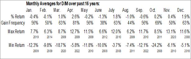 Monthly Seasonal WisdomTree International MidCap Dividend Fund (NYSE:DIM)