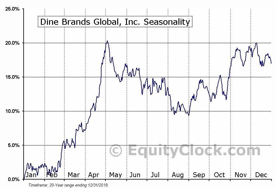 Dine Brands Global, Inc. (NYSE:DIN) Seasonal Chart