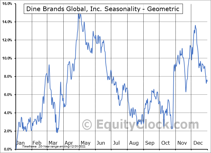 Dine Brands Global, Inc. (NYSE:DIN) Seasonality