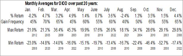 Monthly Seasonal Diodes Inc. (NASD:DIOD)