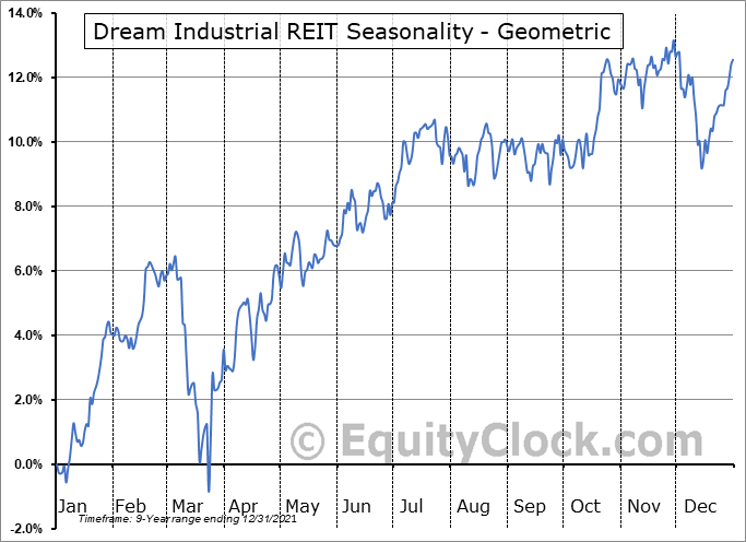 Dream Industrial REIT (TSE:DIR/UN.TO) Seasonality