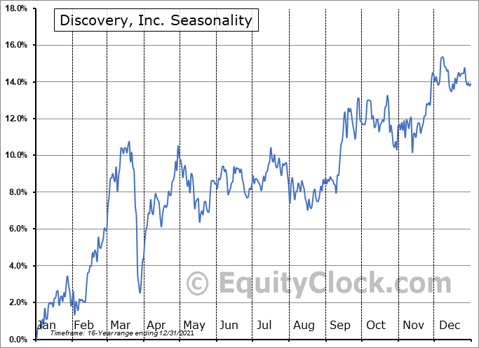 Discovery, Inc. Seasonal Chart