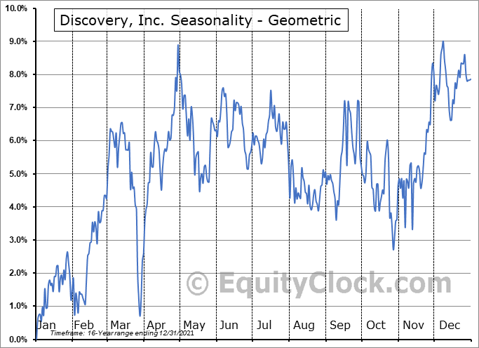 Discovery, Inc. (NASD:DISCA) Seasonality