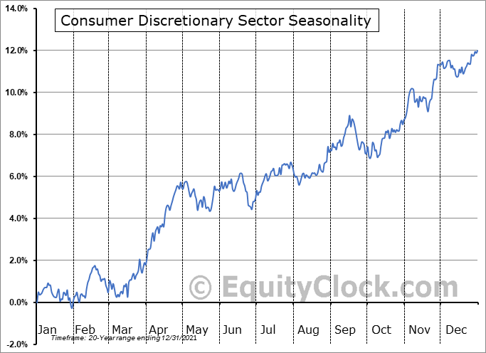 Consumer Discretionary Sector Seasonal Chart
