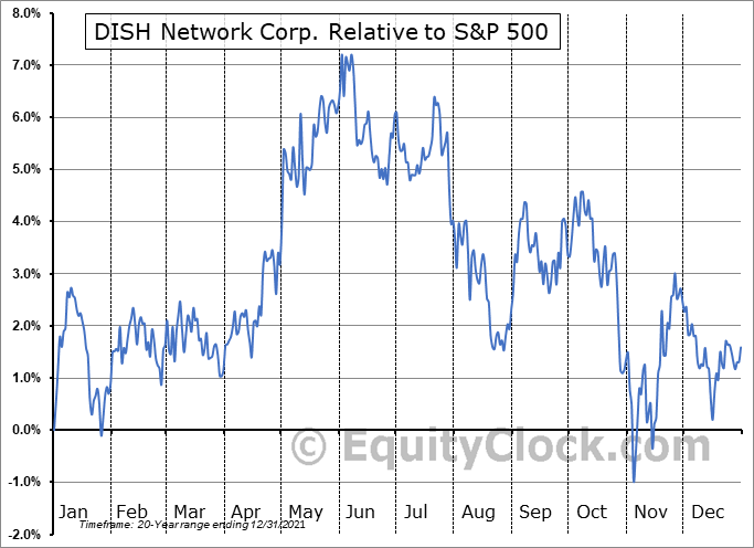 DISH Relative to the S&P 500