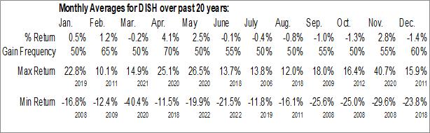 Monthly Seasonal DISH Network Corp. (NASD:DISH)