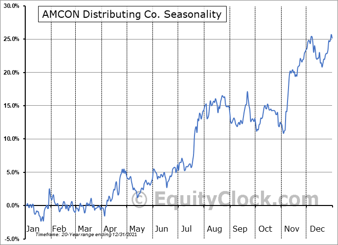 AMCON Distributing Co. (AMEX:DIT) Seasonality