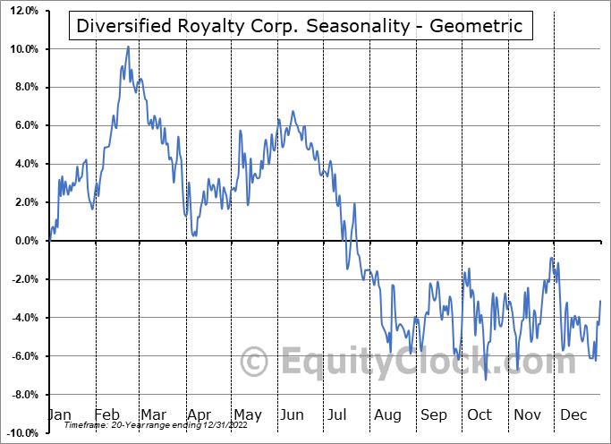 Diversified Royalty Corp. (TSE:DIV.TO) Seasonality