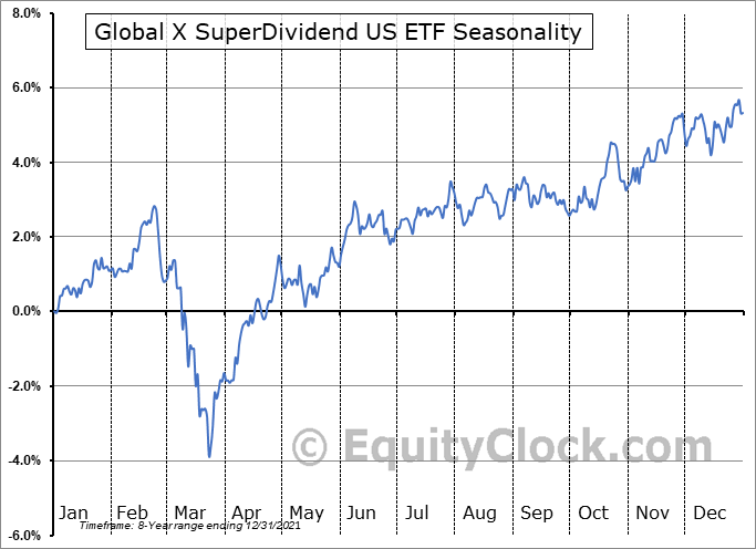 Global X SuperDividend US ETF (AMEX:DIV) Seasonal Chart