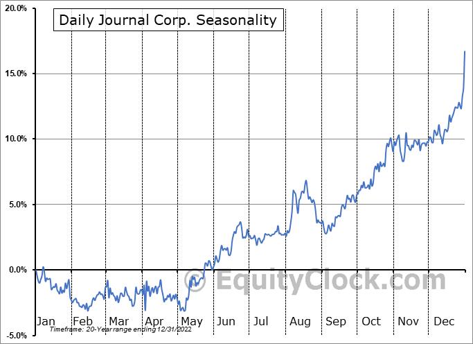 Daily Journal Corp. (S.C.) (NASD:DJCO) Seasonality