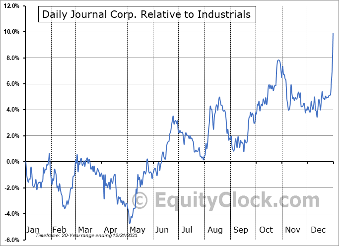 DJCO Relative to the Sector