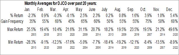 Monthly Seasonal Daily Journal Corp. (S.C.) (NASD:DJCO)