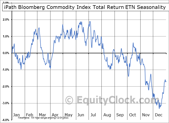 iPath Bloomberg Commodity Index Total Return ETN (NYSE:DJP) Seasonal Chart