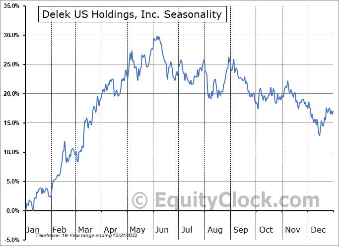 Delek US Holdings, Inc. (NYSE:DK) Seasonality