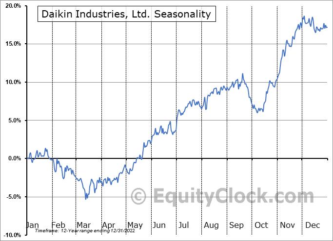 Daikin Industries, Ltd. (OTCMKT:DKILY) Seasonality