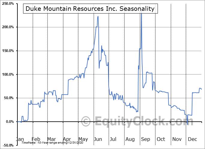 Duke Mountain Resources Inc. (OTCMKT:DKMR) Seasonality