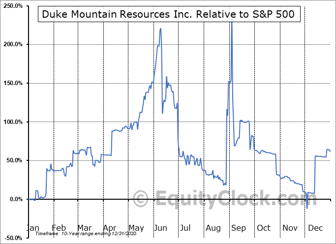 DKMR Relative to the S&P 500