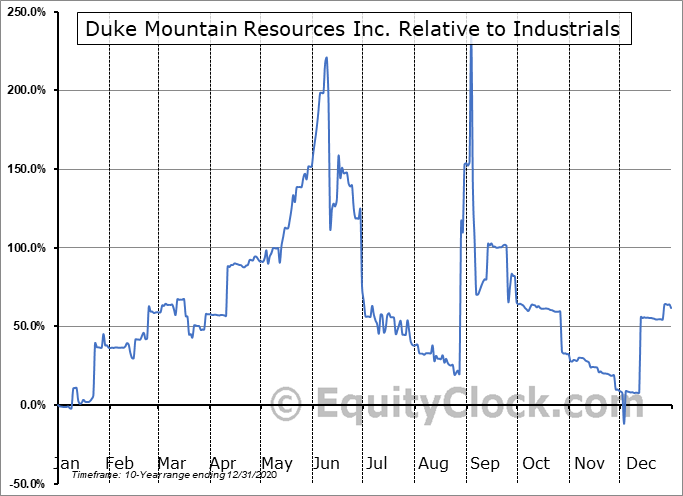 DKMR Relative to the Sector