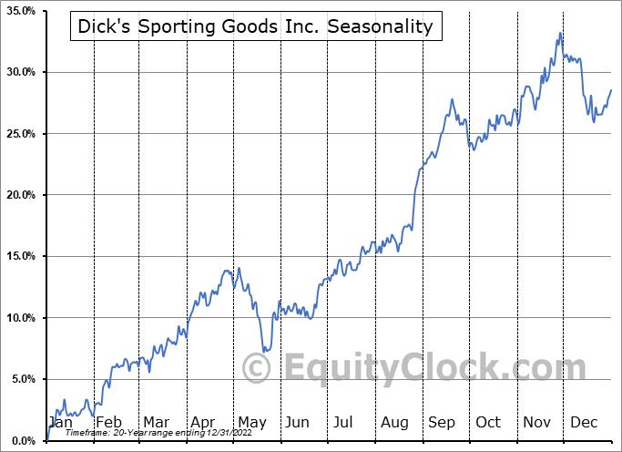Dick's Sporting Goods Inc Seasonal Chart
