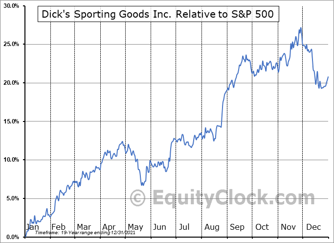 DKS Relative to the S&P 500