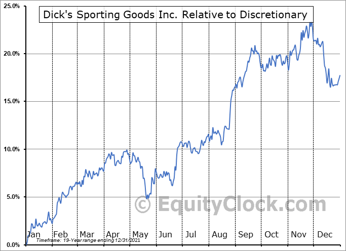 DKS Relative to the Sector