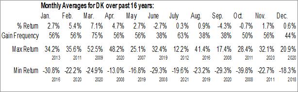 Monthly Seasonal Delek US Holdings, Inc. (NYSE:DK)