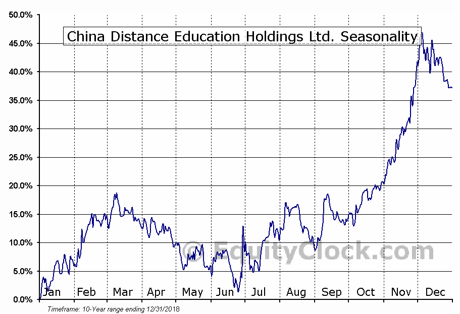 China Distance Education Holdings (NYSE:DL) Seasonal Chart
