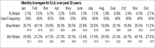 Monthly Seasonal Delta Apparel, Inc. (AMEX:DLA)