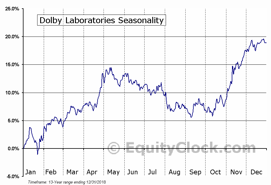 Dolby Laboratories (NYSE:DLB) Seasonal Chart