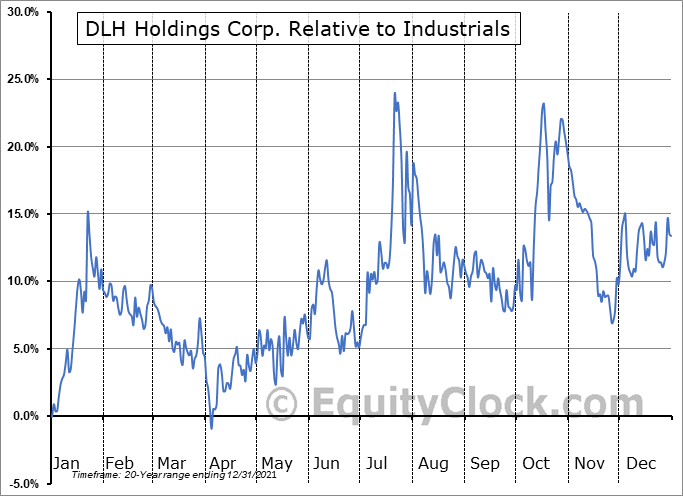 DLHC Relative to the Sector
