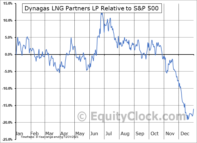 DLNG Relative to the S&P 500