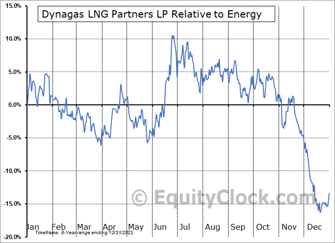 DLNG Relative to the Sector
