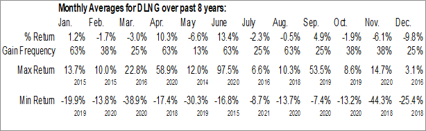 Monthly Seasonal Dynagas LNG Partners LP (NYSE:DLNG)