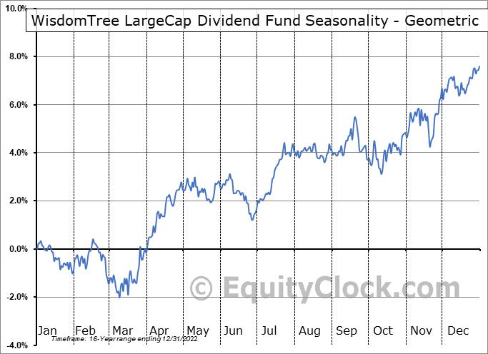 WisdomTree LargeCap Dividend Fund (NYSE:DLN) Seasonality