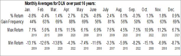 Monthly Seasonal WisdomTree LargeCap Dividend Fund (NYSE:DLN)