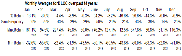Monthly Seasonal Digital Locations, Inc. (OTCMKT:DLOC)